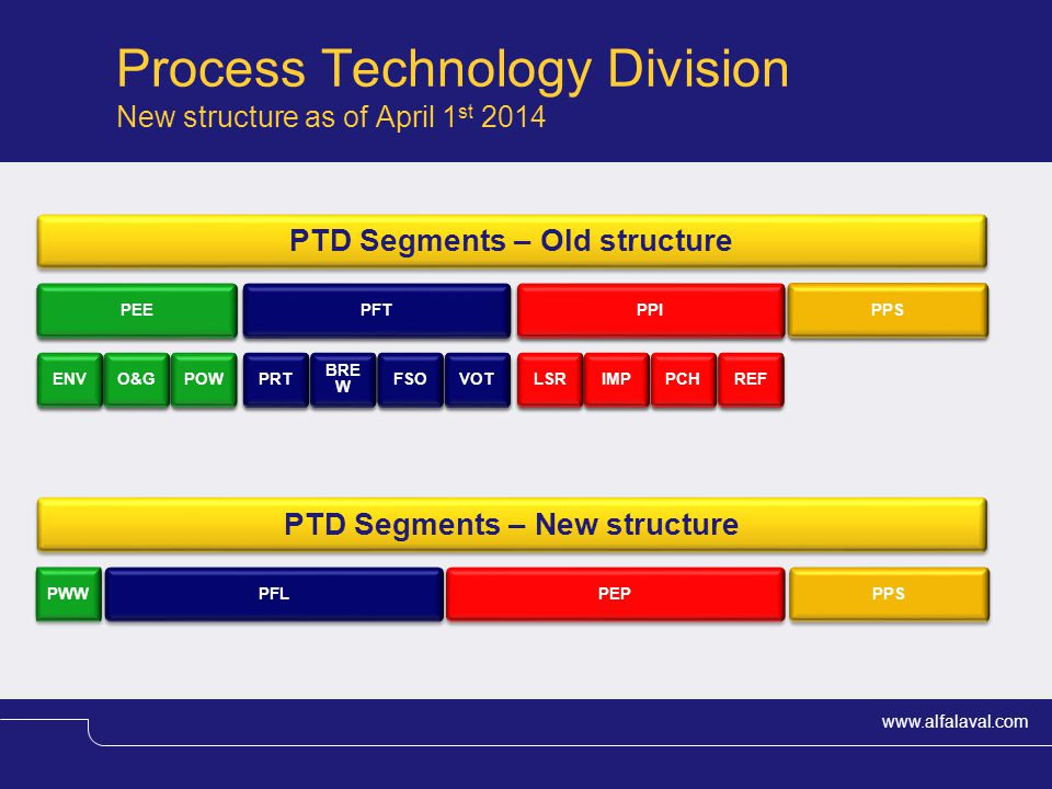 PTD Segments – Old structure PTD Segments – New structure