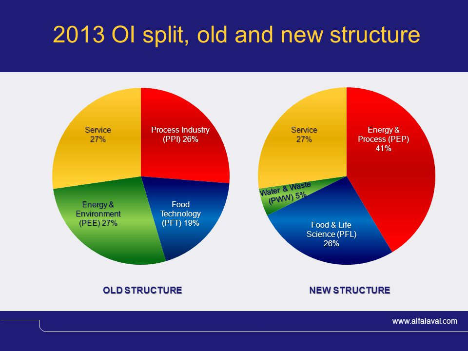 2013 OI split, old and new structure