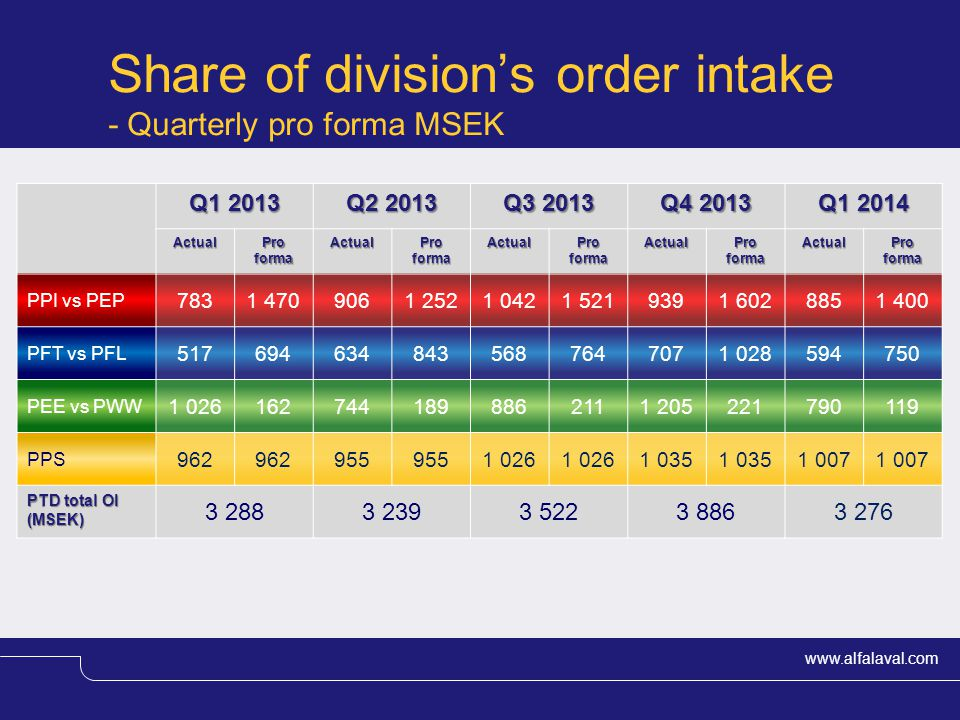 Share of division's order intake - Quarterly pro forma MSEK