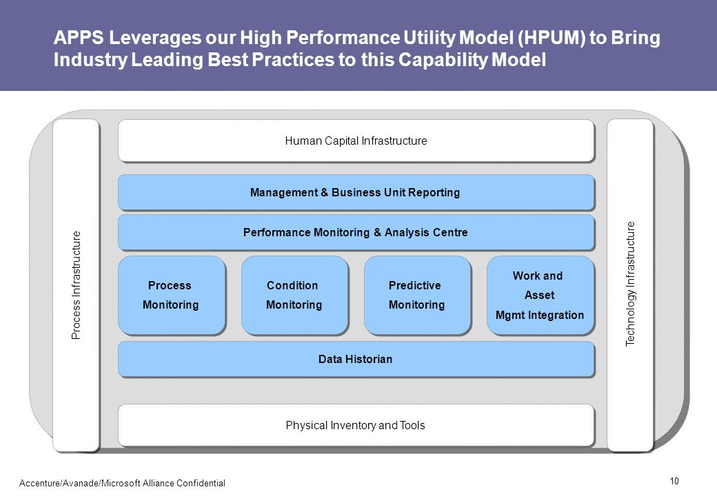 APPS Leverages our High Performance Utility Model (HPUM) to Bring Industry Leading Best Practices to this Capability Model