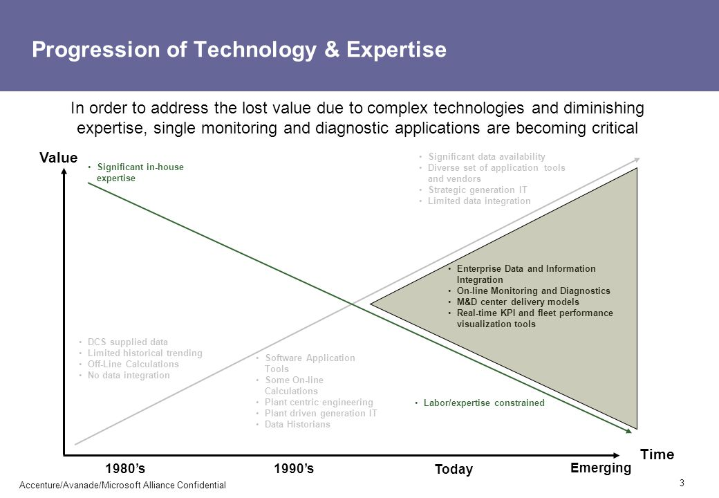 Progression of Technology & Expertise