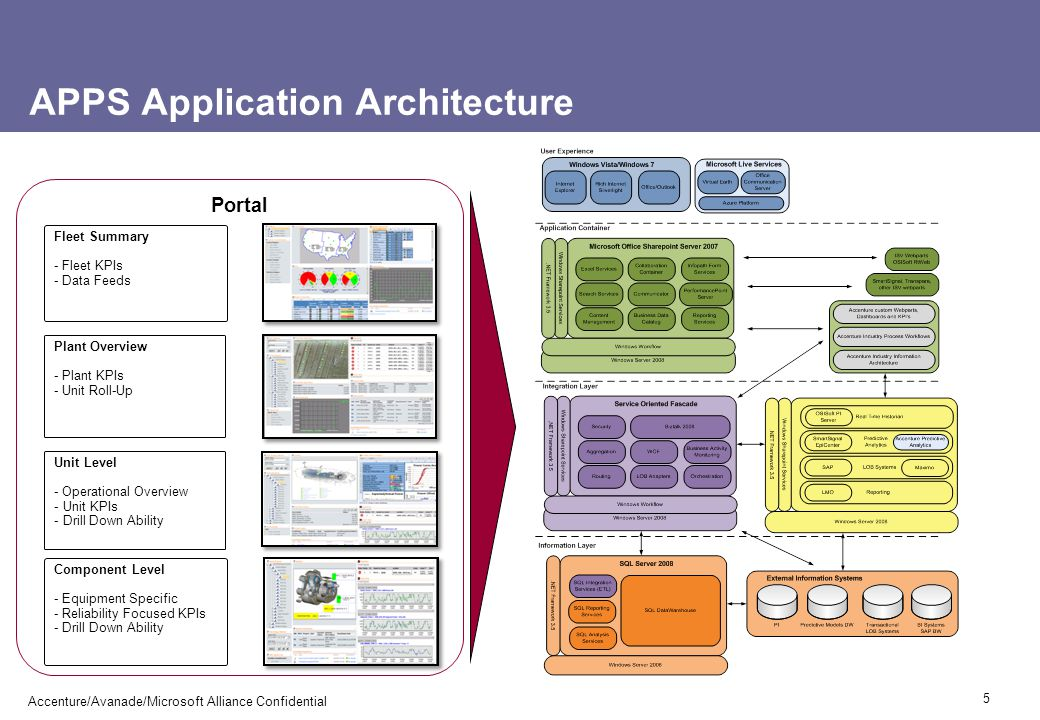 APPS Application Architecture