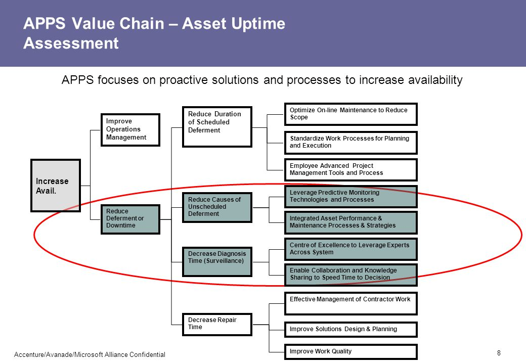 APPS Value Chain – Asset Uptime Assessment