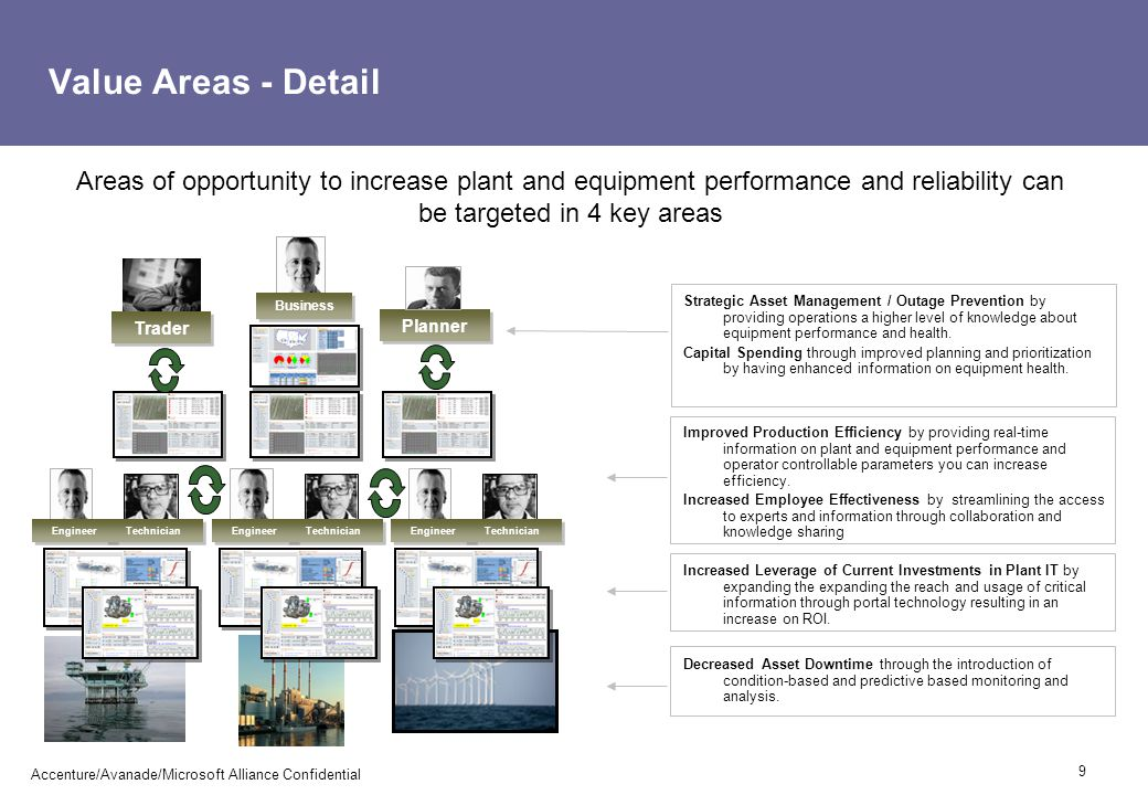 Value Areas - Detail Areas of opportunity to increase plant and equipment performance and reliability can be targeted in 4 key areas.