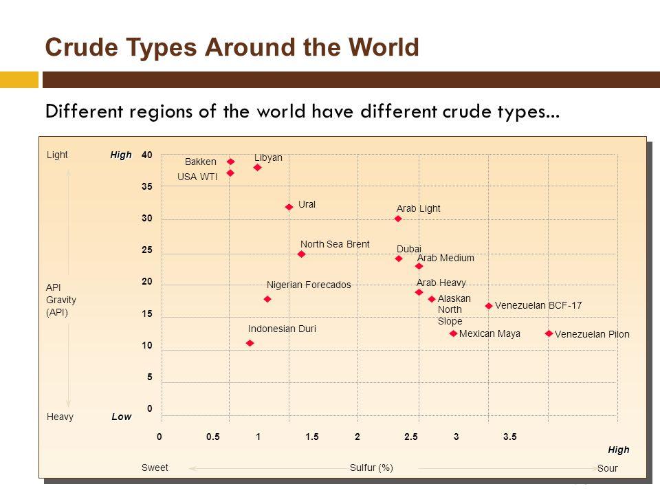 Crude Types Around the World