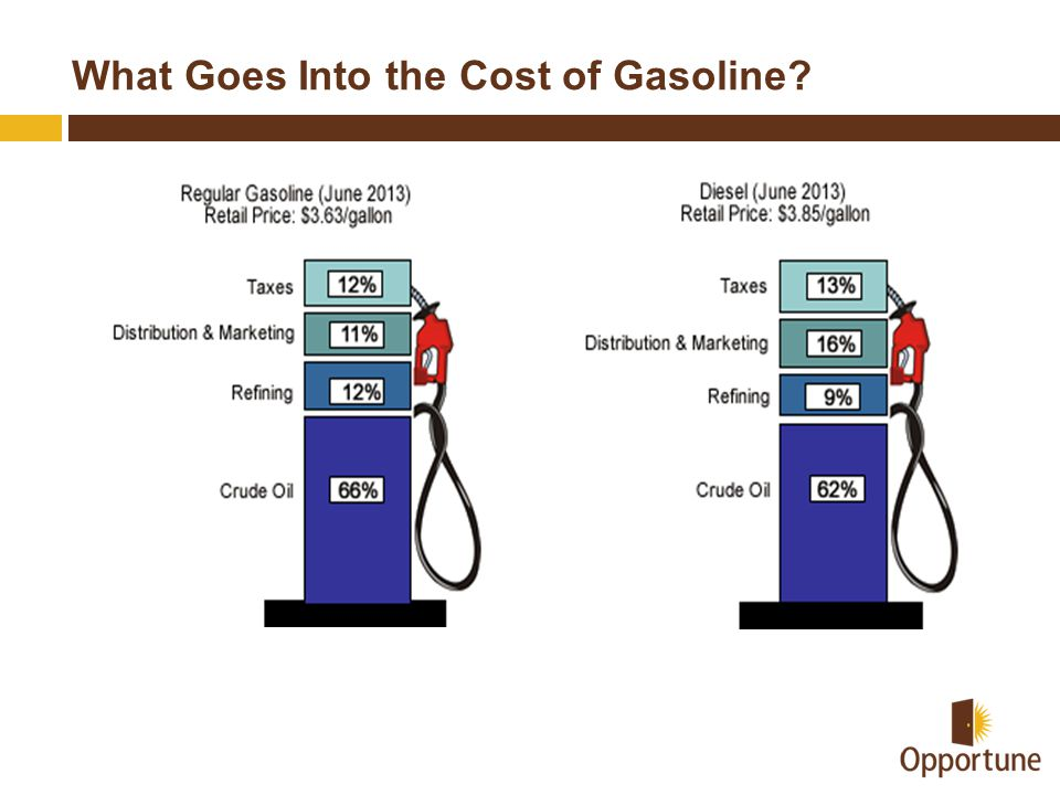 What Goes Into the Cost of Gasoline