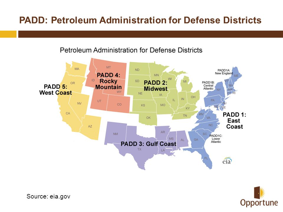 PADD: Petroleum Administration for Defense Districts