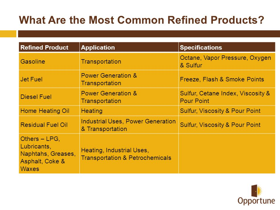 What Are the Most Common Refined Products