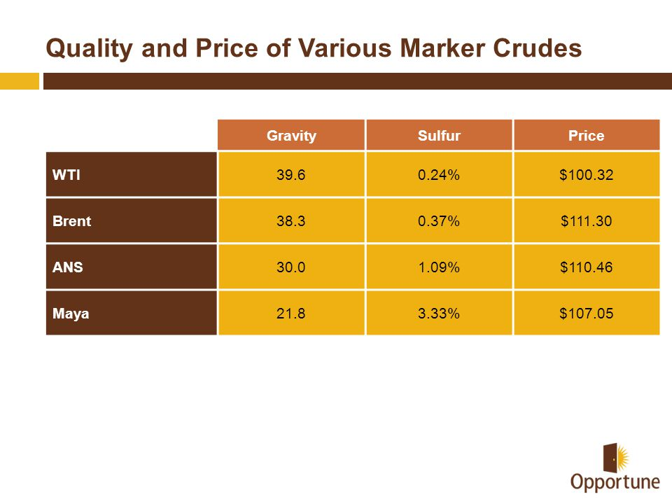 Quality and Price of Various Marker Crudes