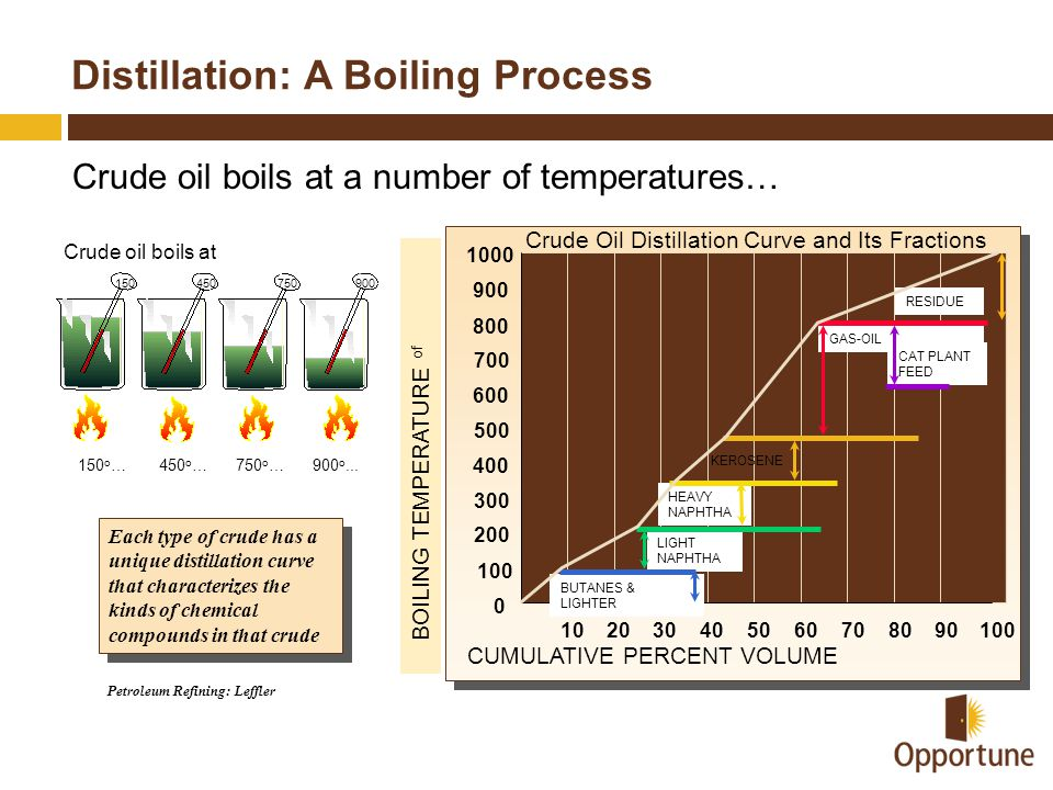 Distillation: A Boiling Process