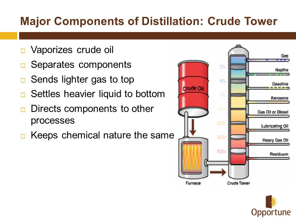 Major Components of Distillation: Crude Tower