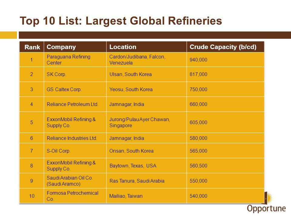 Top 10 List: Largest Global Refineries