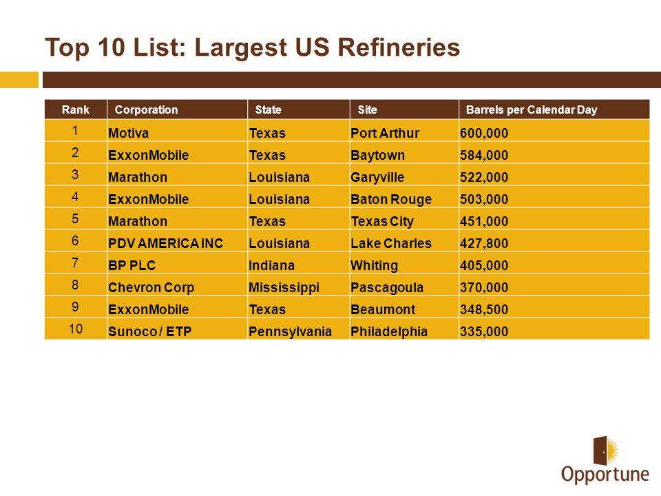 Top 10 List: Largest US Refineries