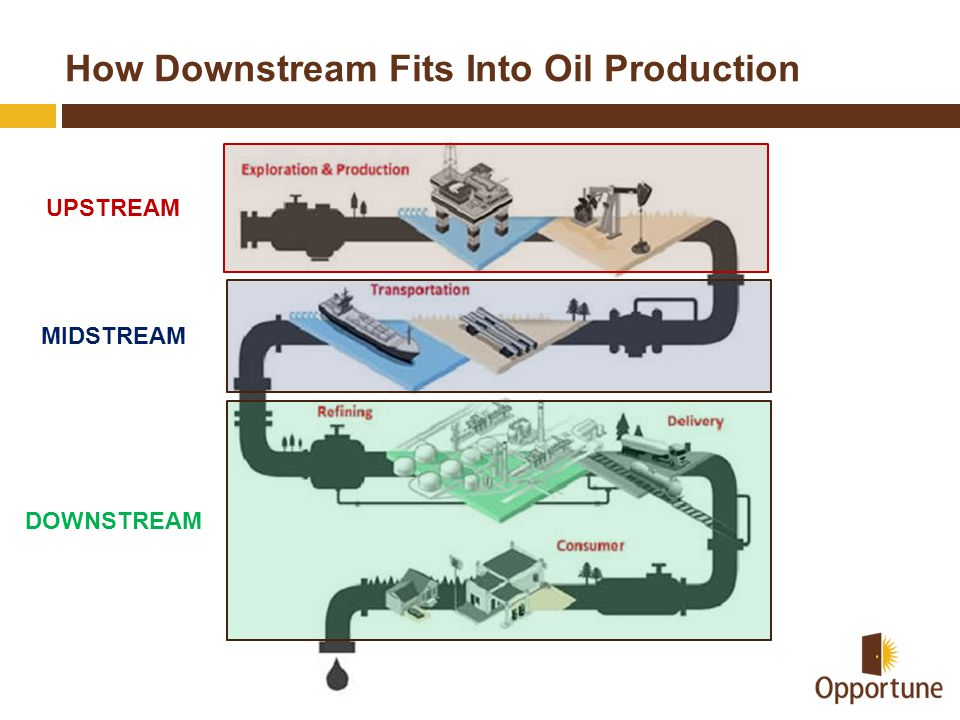 How Downstream Fits Into Oil Production