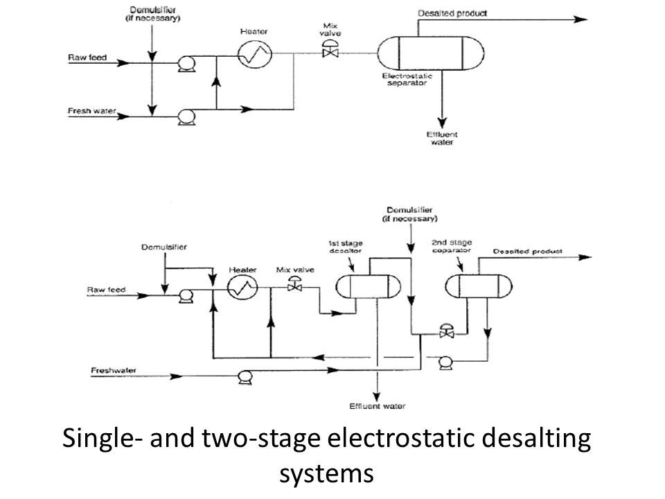 Single- and two-stage electrostatic desalting systems