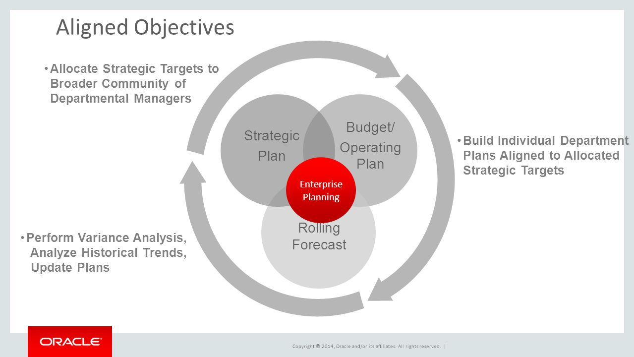 Aligned Objectives Budget/ Strategic Operating Plan Plan