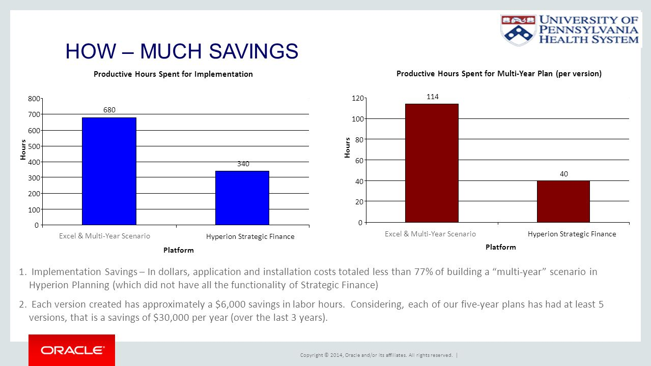 HOW – MUCH SAVINGS Productive Hours Spent for Implementation. 680. 340. 100. 200. 300. 400. 500.
