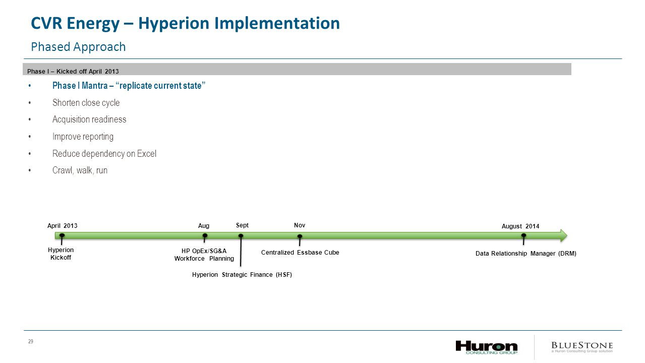 CVR Energy – Hyperion Implementation