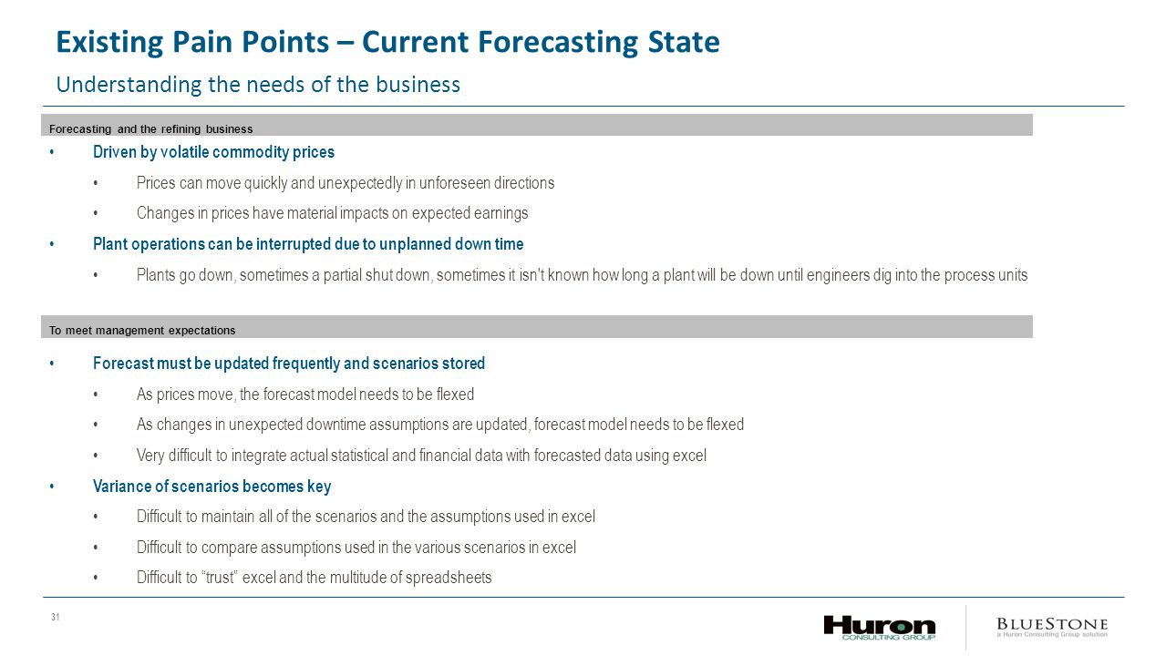 Existing Pain Points – Current Forecasting State