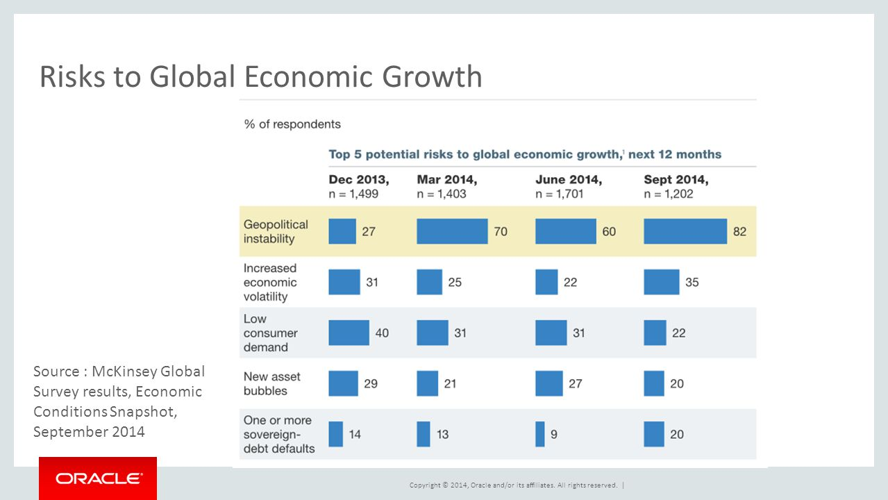 Risks to Global Economic Growth