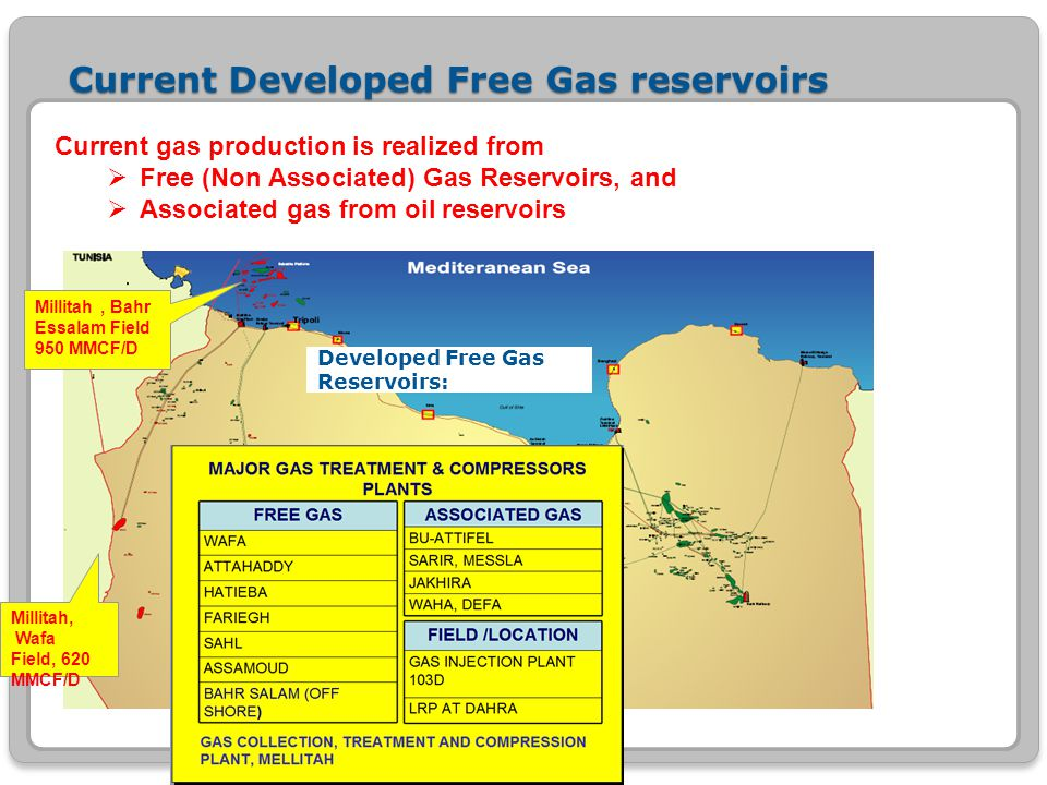 Current Developed Free Gas reservoirs