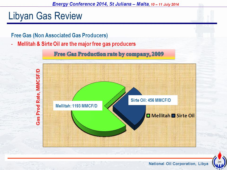 Free Gas Production rate by company, 2009