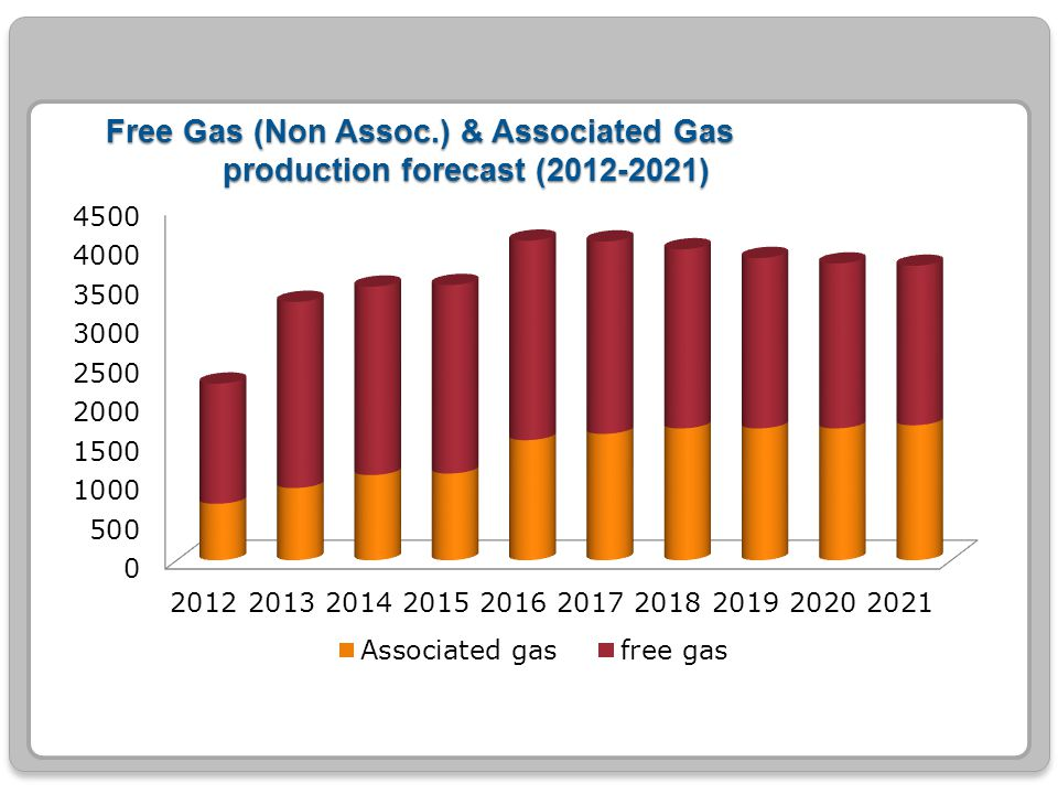 Free Gas (Non Assoc.) & Associated Gas production forecast (2012-2021)