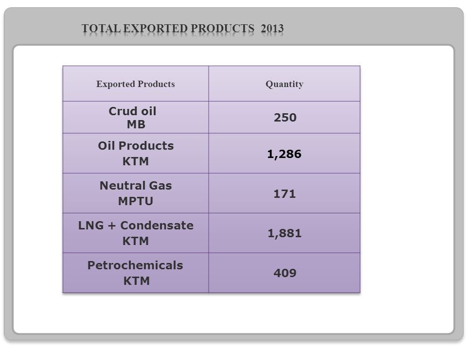 Total Exported products 2013