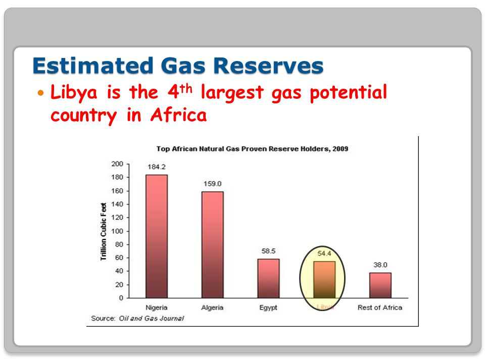 Estimated Gas Reserves