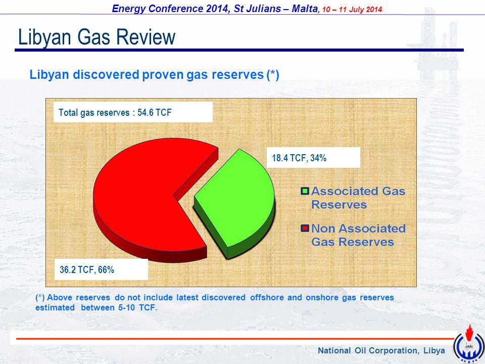 Libyan Gas Review Libyan discovered proven gas reserves (*)