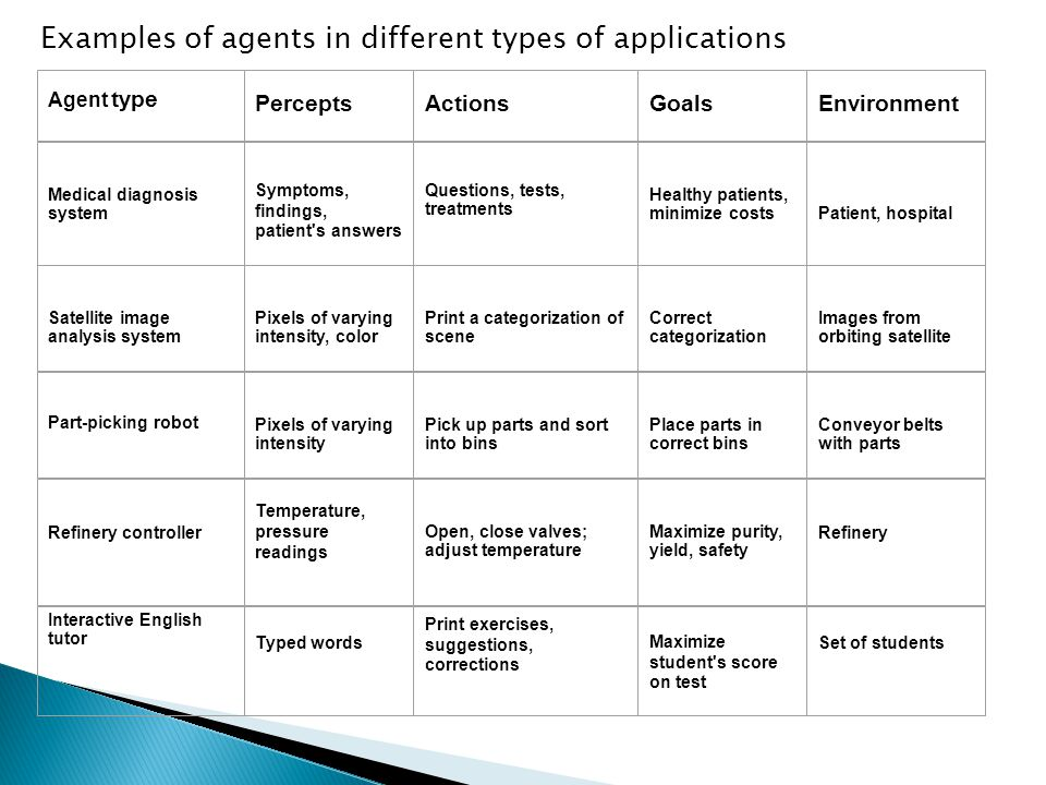 Examples of agents in different types of applications