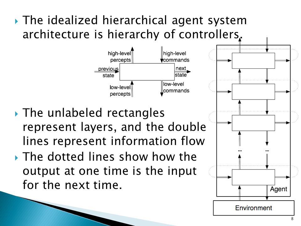 The idealized hierarchical agent system architecture is hierarchy of controllers.