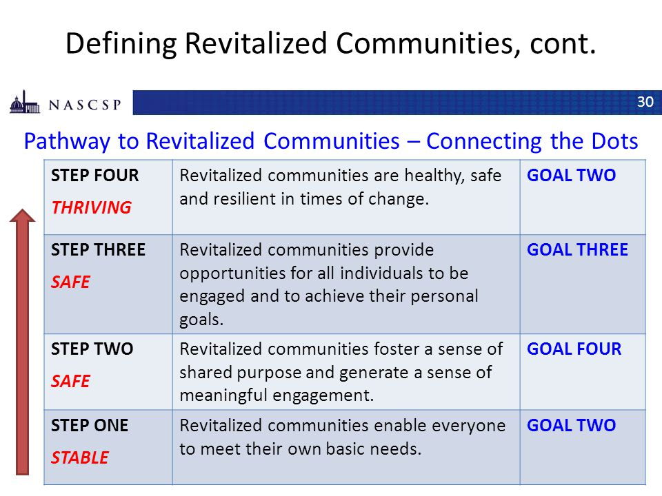 Defining Revitalized Communities, cont.