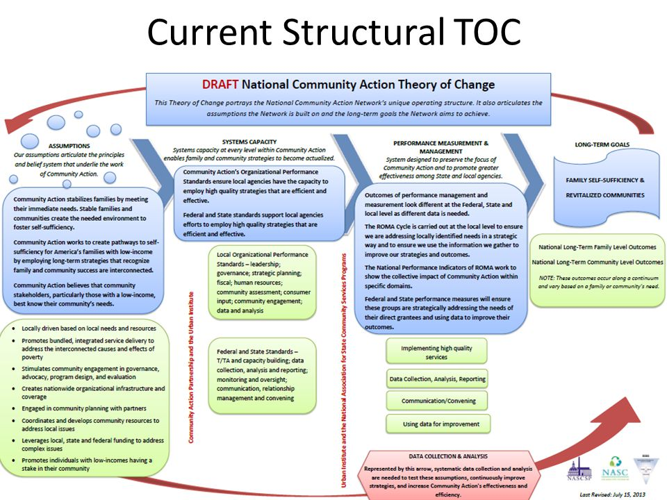 Current Structural TOC