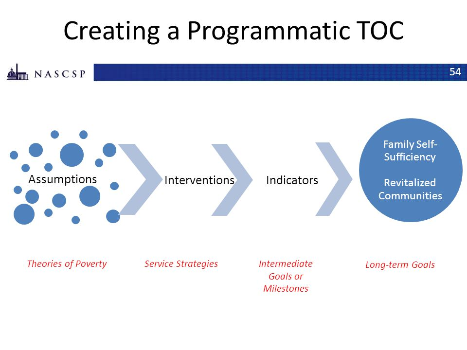 Creating a Programmatic TOC