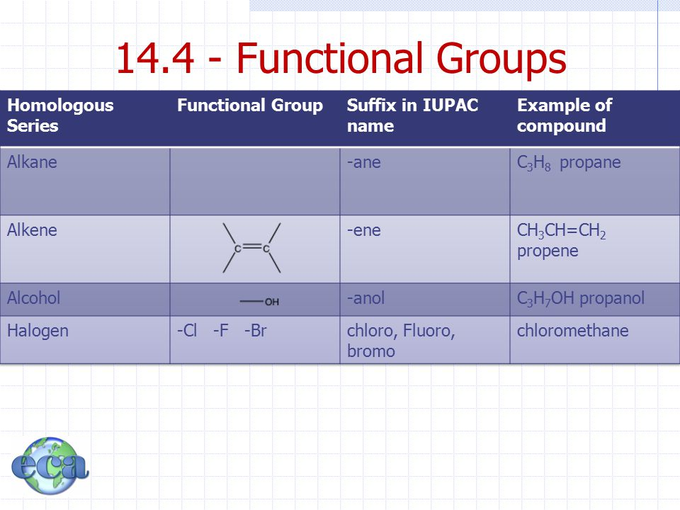 14.4 - Functional Groups Homologous Series Functional Group