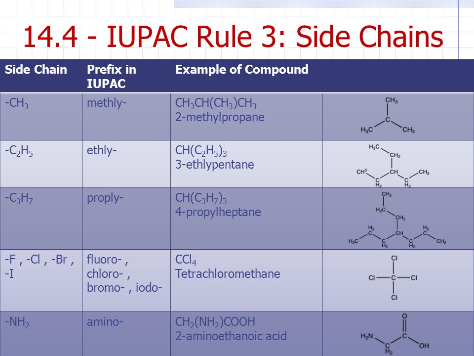 14.4 - IUPAC Rule 3: Side Chains