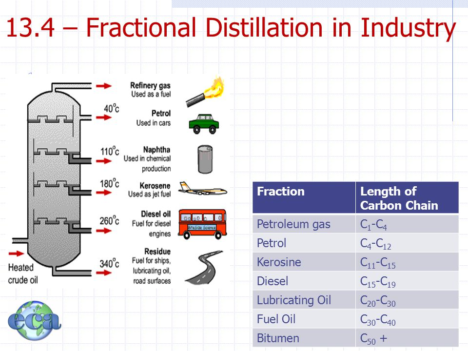 13.4 – Fractional Distillation in Industry