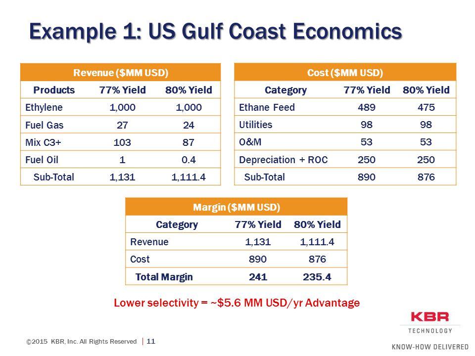 Example 1: US Gulf Coast Economics