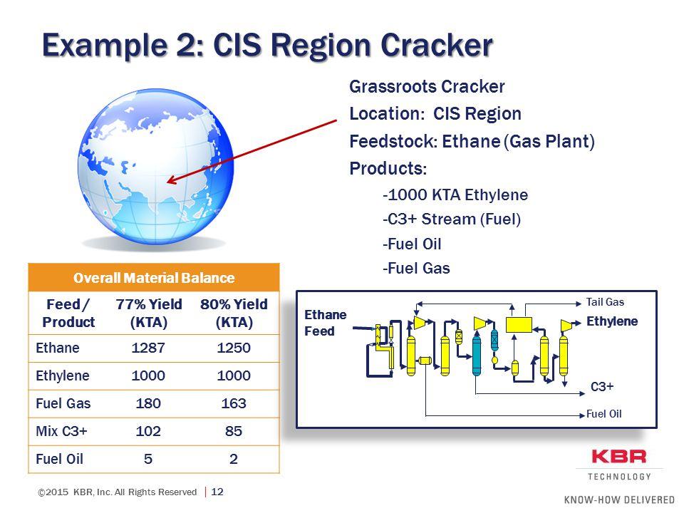 Example 2: CIS Region Cracker