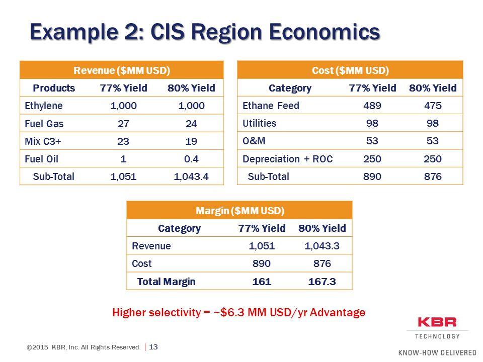 Example 2: CIS Region Economics