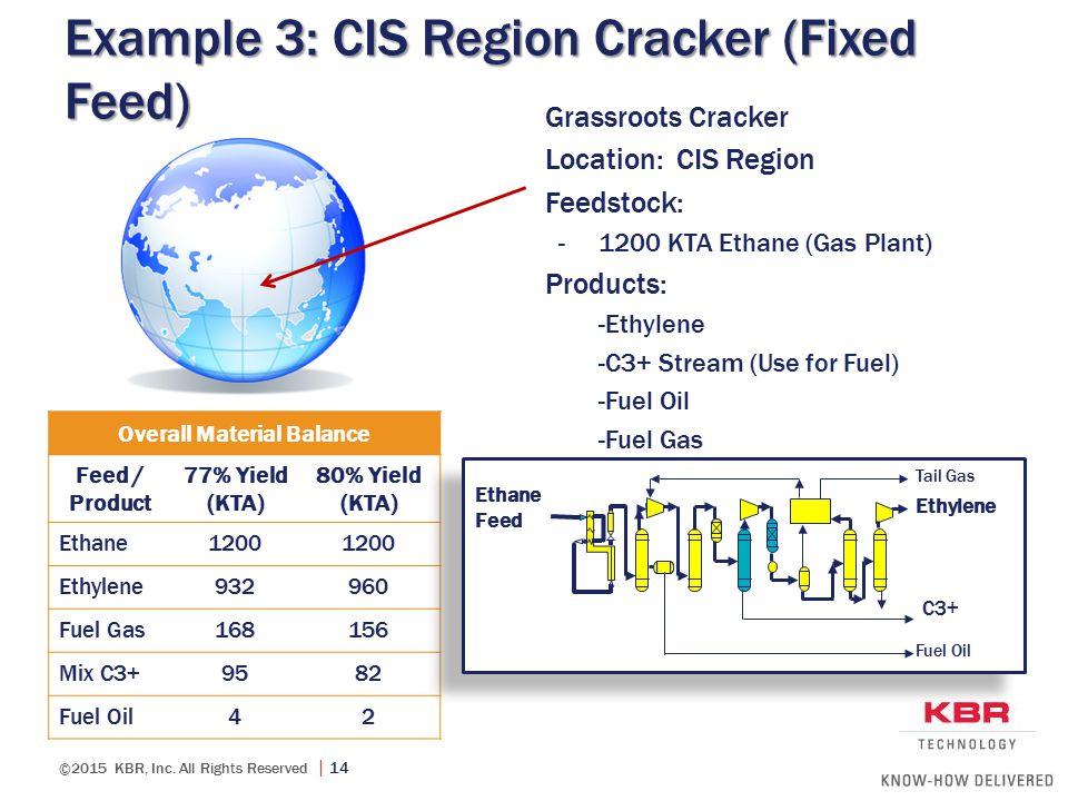 Example 3: CIS Region Cracker (Fixed Feed)