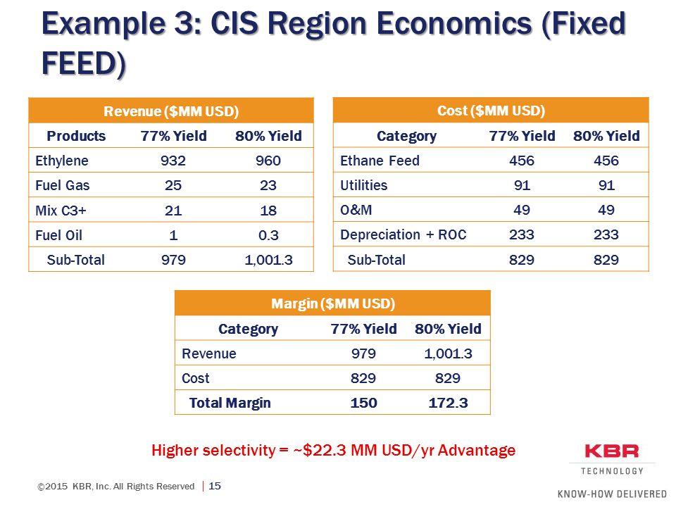 Example 3: CIS Region Economics (Fixed FEED)