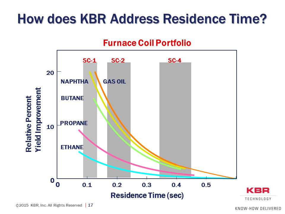 How does KBR Address Residence Time