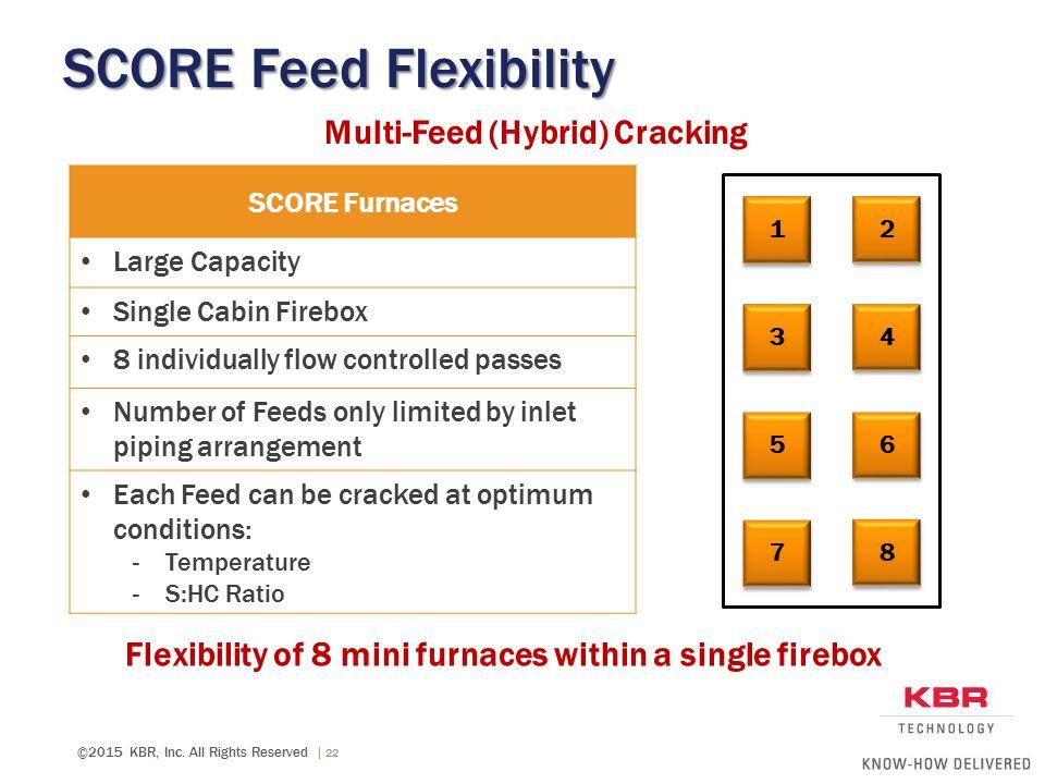 SCORE Feed Flexibility