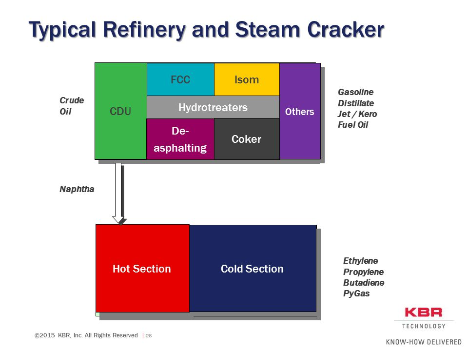 Typical Refinery and Steam Cracker