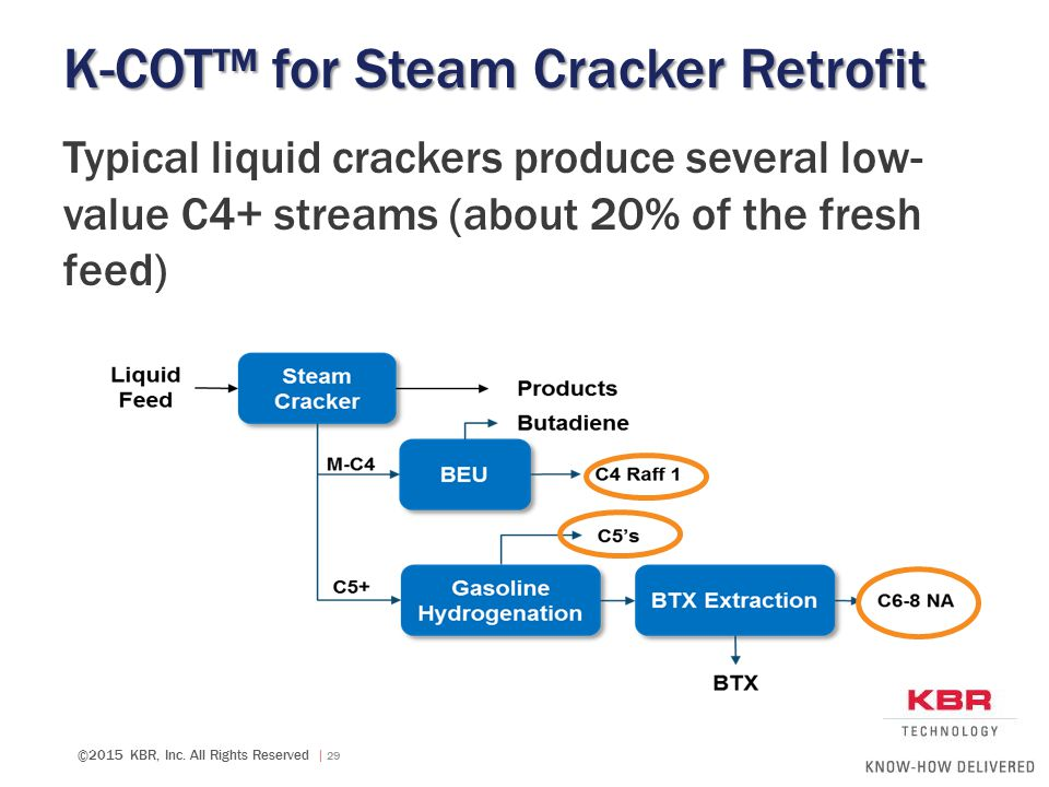 K-COT™ for Steam Cracker Retrofit