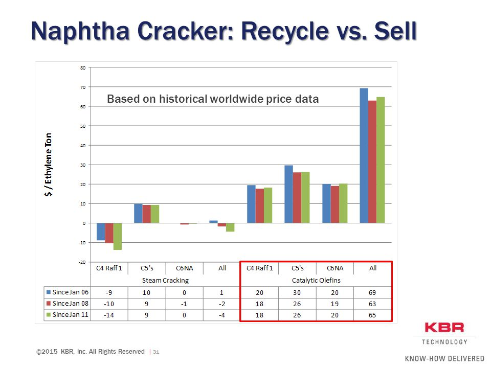 Naphtha Cracker: Recycle vs. Sell