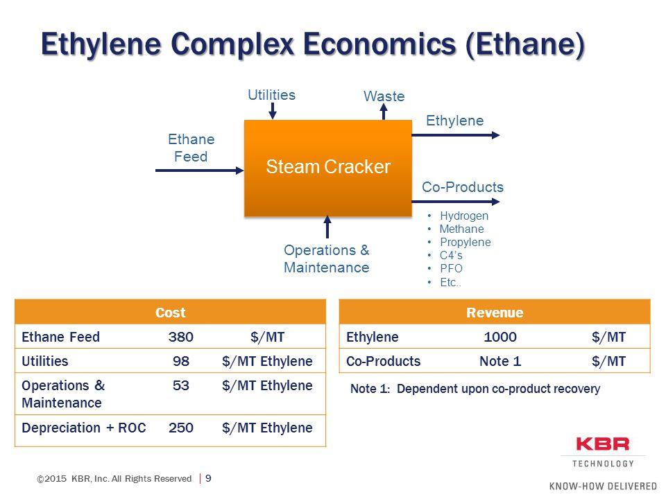Ethylene Complex Economics (Ethane)