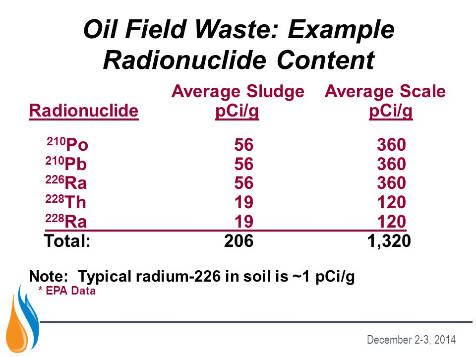 Oil Field Waste: Example Radionuclide Content